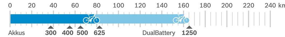 Bosch Performance CX 2020 Reichweite