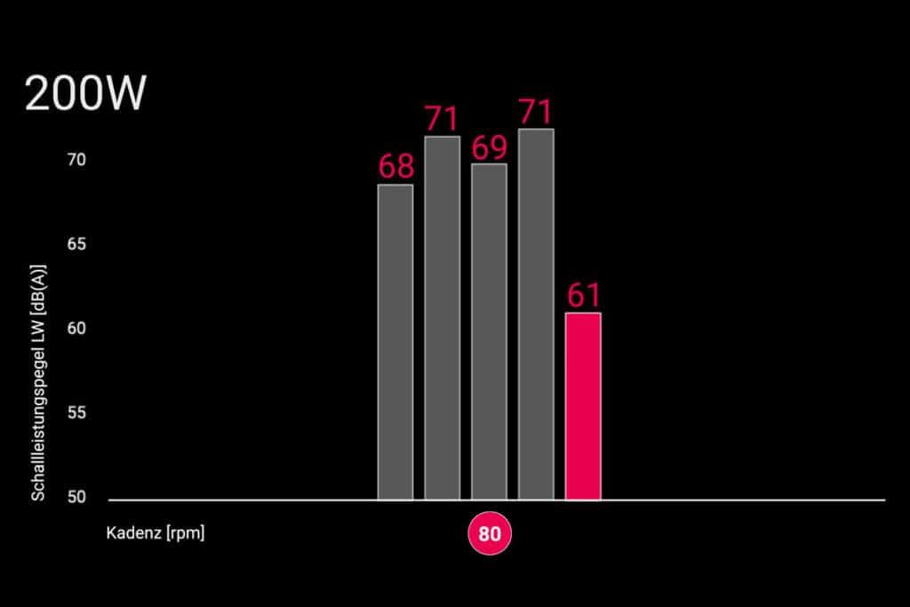 Darstellung der Schalleistung verschiedener E-Bike-Motoren bei Trittfrequenz von 80 Umdrehungen pro Minute bei E-Bike-Soundanalyse von Fazua