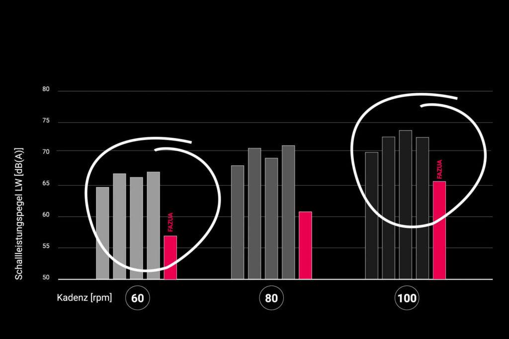 Darstellung der Schalleistung verschiedener E-Bike-Motoren bei unterschiedlichen Trittfrequenzen bei E-Bike-Soundanalyse von Fazua