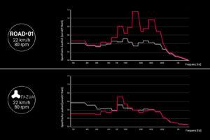 Vergleich von Umgebungsgeräuschen und Motorgeräusch bei E-Bike-Soundanalyse von Fazua