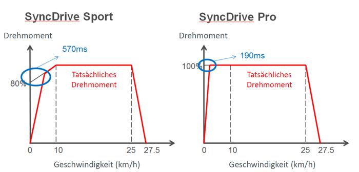 yamaha-syncdrive-pro-motor-vergleich-ansprechverhalten